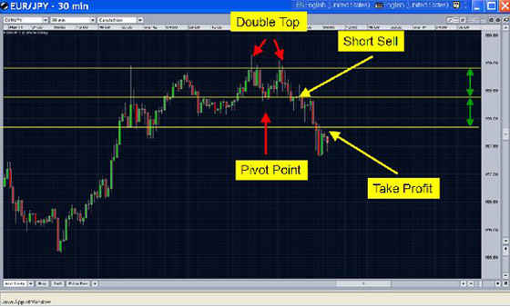 Double top chart pattern - example 1