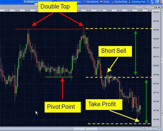 Double top chart pattern - example 2