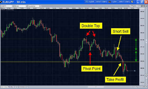 Double top chart pattern - example 3
