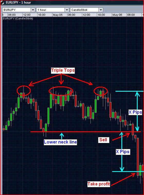 Triple top chart pattern - example