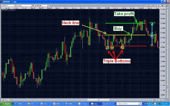 Triple bottom chart pattern - example