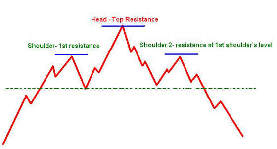 Head and shoulders - chart pattern