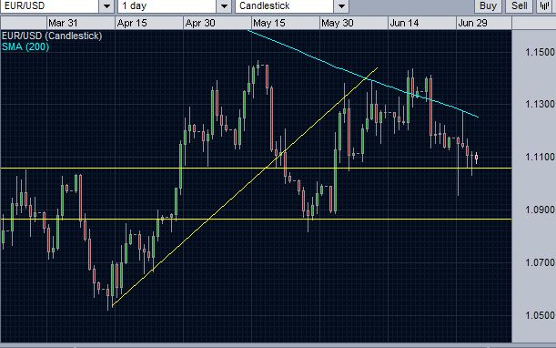 daily chart showing that eurusd is testing a support level.