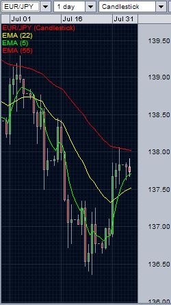 EUR/JPY analysis - daily chart - August 4, 2014