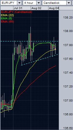 EUR/JPY analysis - 4-hourly chart - August 4, 2014