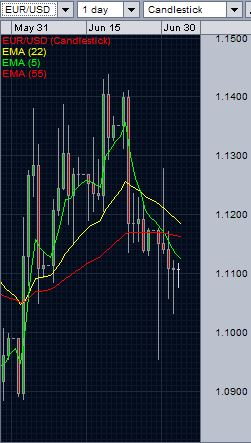 EUR/USD daily chart - July 03, 2015