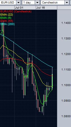 EUR/USD daily chart - July 27, 2015