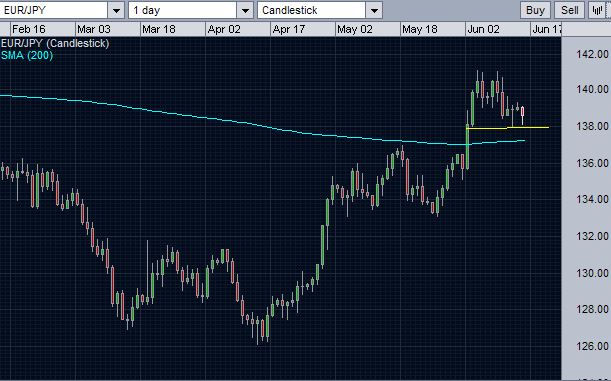 EURJPY and 200 day moving average support.