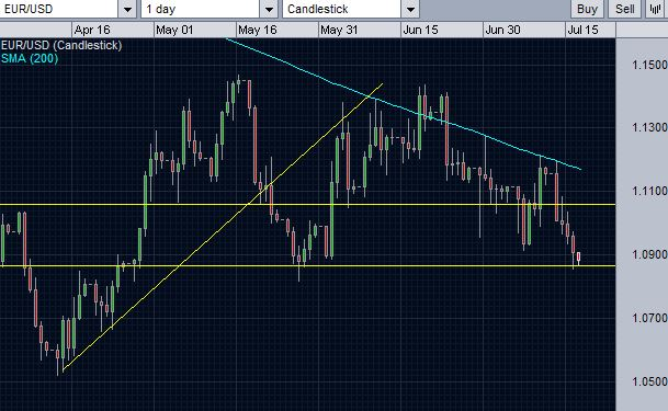 EUR/USD testing the support of the triangle chart pattern..