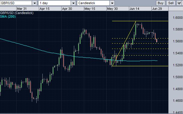 GBPUSD heading for the second level of Fibonacci support.