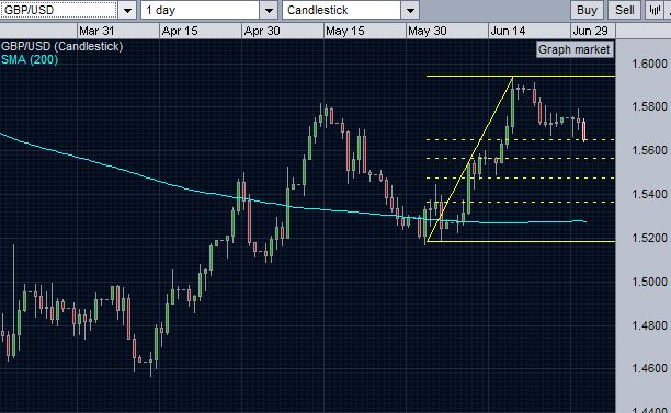 gbpusd testing the first level of fib support again