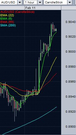 AUD/USD analysis - hourly chart