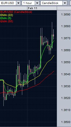 EUR/USD analysis - hourly chart
