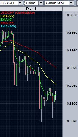 USD/CHF analysis -hourly chart