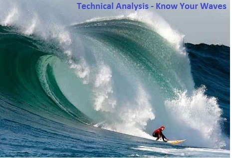 Picture depicting that the Forex technical analysis is all about the analysis of price action.