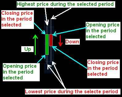 Understanding forex candle charts