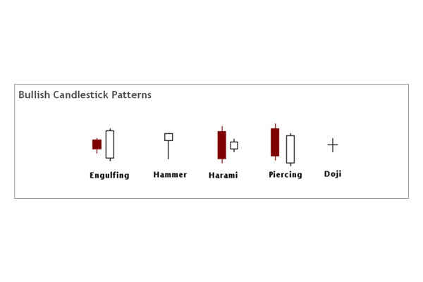 Candelstick chart -Bullish Patterns