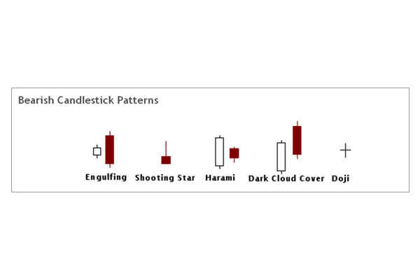 Candelstick charts -Bearish Patterns