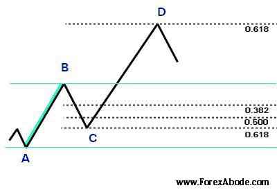 Fibonacci retracement - Example 2