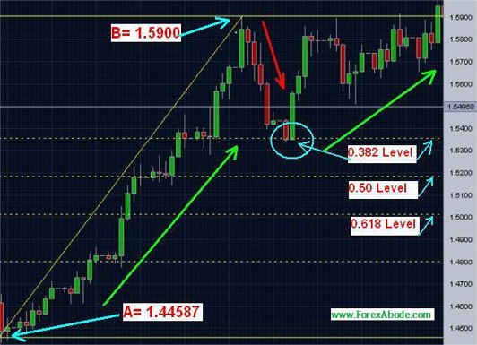 Fibonacci technical analysis- Example 3