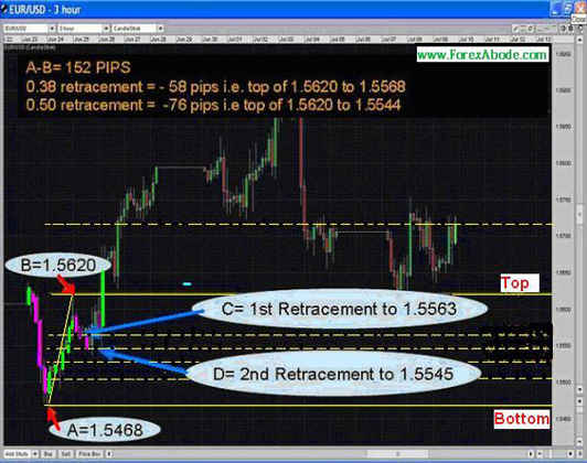 Fibonacci retracement- example 7