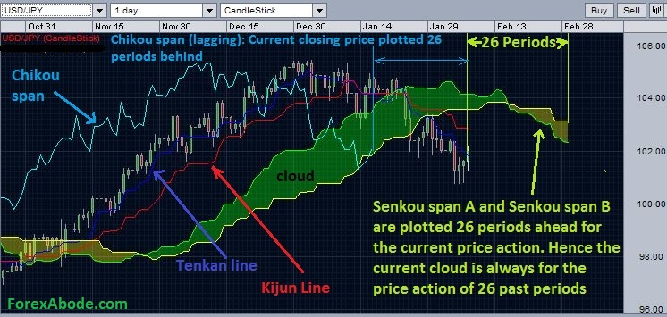 Ichimoku cloud chart depicting the lag and lead time for the calculations.