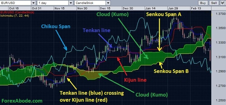 Ichimoku cloud's various components and overall construction.