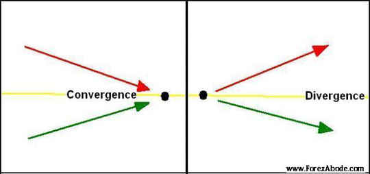 Moving average convergence/divergence (MACD)