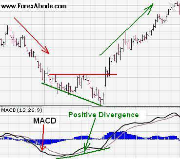 Chart depicting positive convergence of MACD