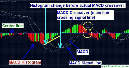 MACD Histogram - Example 1