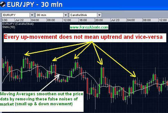 Moving Averages - Example 1