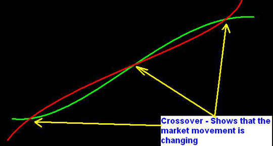 Moving Average - Example 5