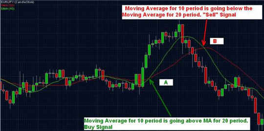 Moving Average - Example 4