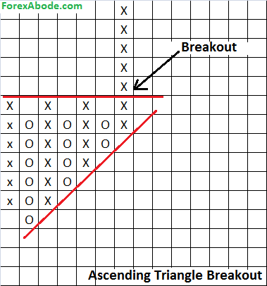Point & Figure chart breaking ascending triangle
