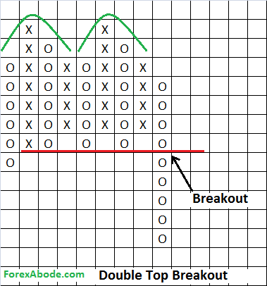 Double top chart pattern on Point and Figure chart