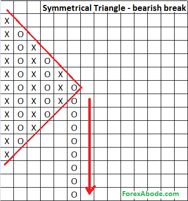 Point & Figure chart's bearish breakup from symmetrical triangle pattern