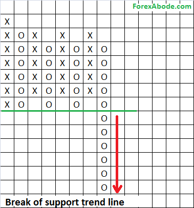 Example of break of support on P&F chart