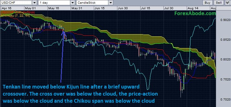 Chart depicting a strong bearish signal generated by Ichimoku cloud.