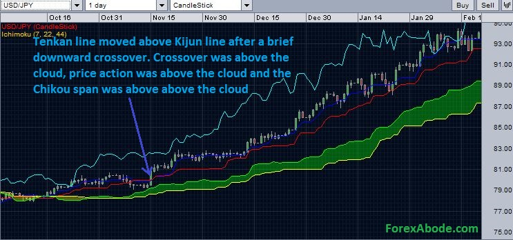 Chart depicting strong bullish signal generated by Ichimoku cloud.