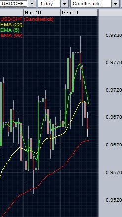 USD/CHF technical analysis - daily chart - December 11, 2014