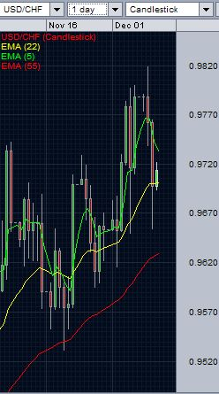 USD/CHF technical analysis - daily chart - December 10, 2014