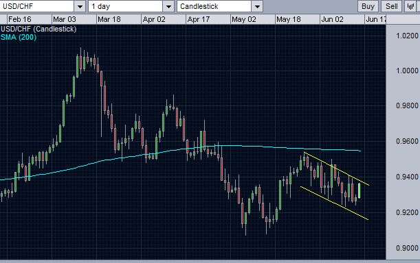 usd_chf_daily-chart-another-view