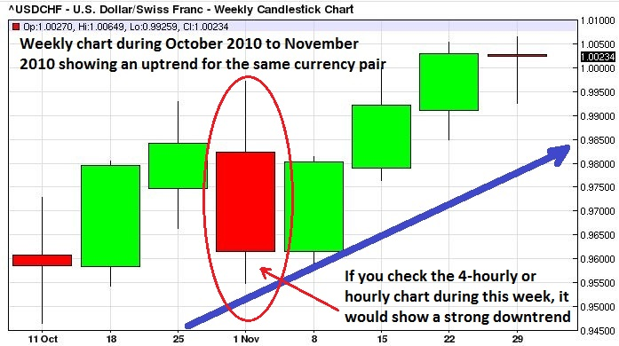 Shorter-term chart showing opposite trend during an overall downtrend.
